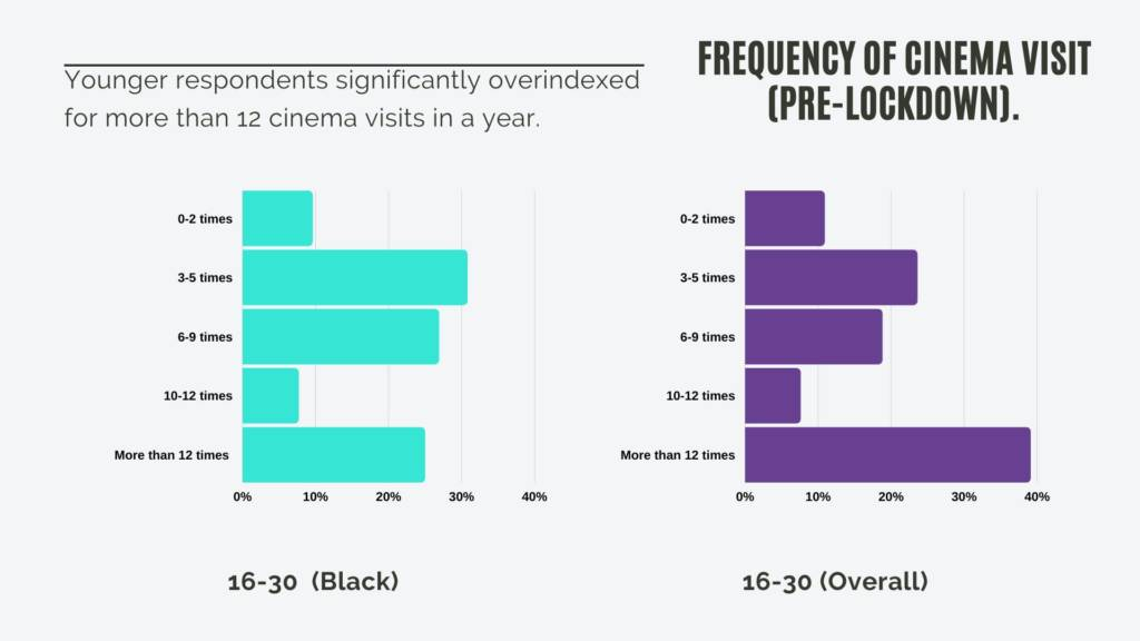 Infographic from We Are Parable audience survey showing results for the frequency of cinema visits
