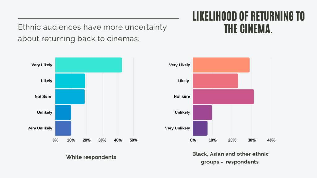 Infographic from We Are Parable audience survey showing results for likelihood of returning to the cinema