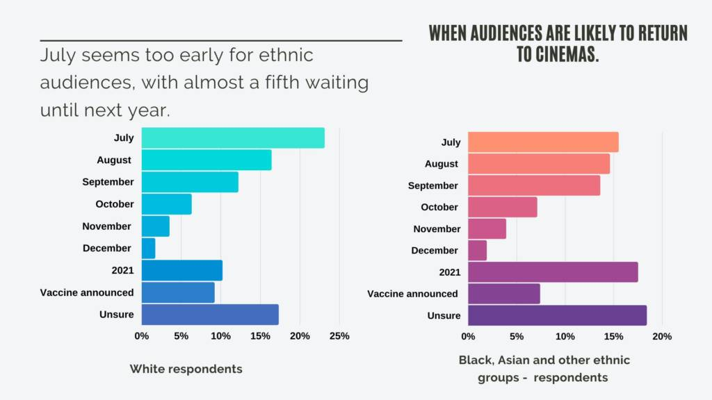 Infographic from We Are Parable audience survey showing results for when audiences are likely to return to cinemas