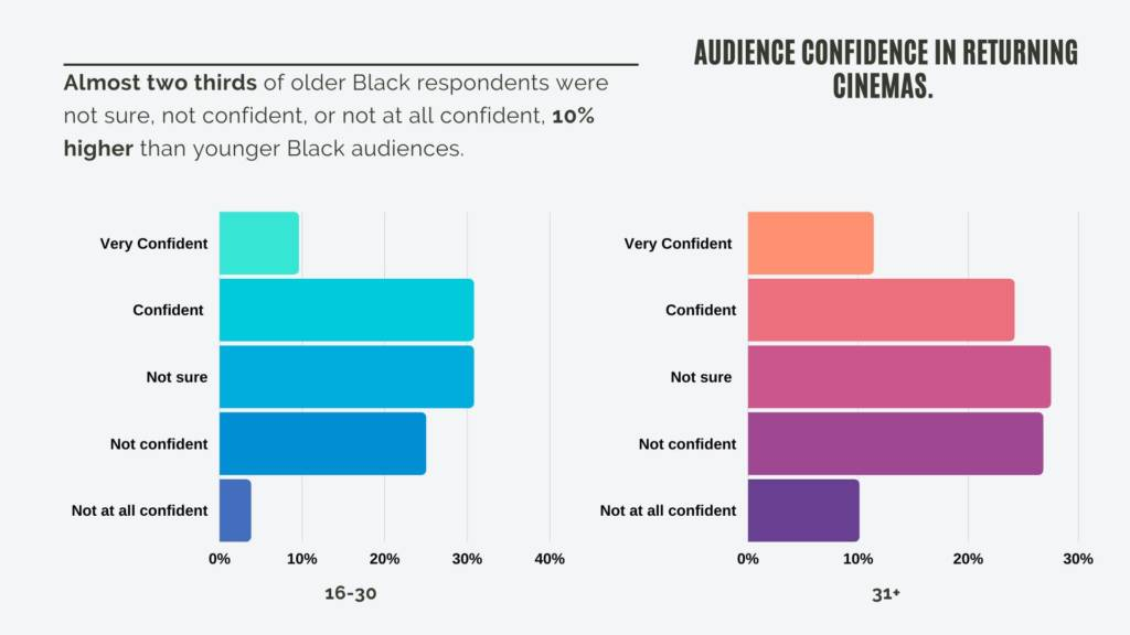 Infographic from We Are Parable audience survey showing results for audience confidence in returning to cinemas